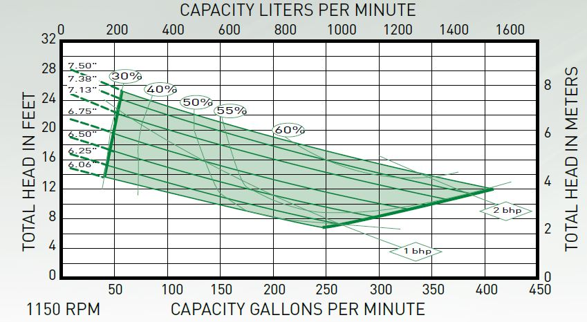 myers myers ms4sd200m3 6 submersible sewage pump 2 hp 230v 3ph myers ms4sd submersible sewage pump performance curve