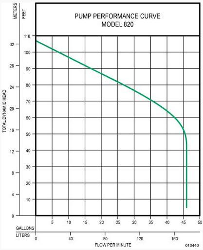 Zoeller Zoeller 820 0011 Model Wd820 Quot Shark Quot Single