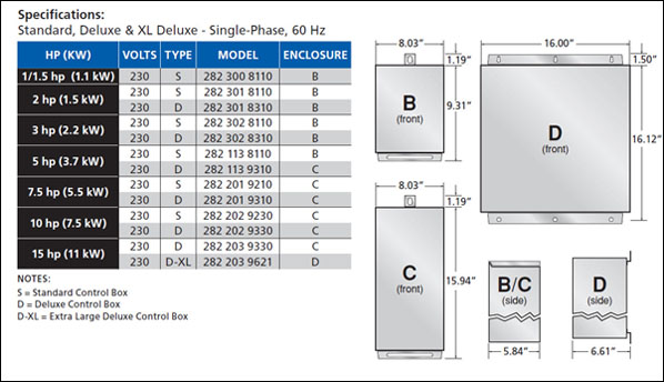 standard_deluxe_and_xl_control_box_specifications a y mcdonald mfg co franklin electric 2823008610 standard franklin electric control box wiring diagram at crackthecode.co