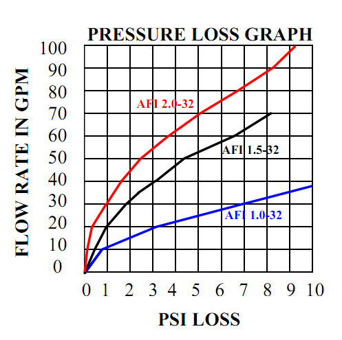 Action Machining AFI 1.5 & 2.0 Pressure loss graph