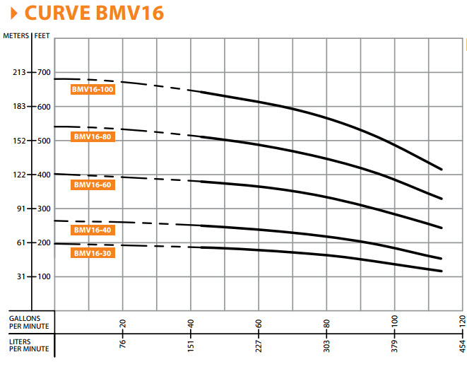 Barmesa BMV16-60-1503 Vertical Multi-Stage Centrifugal Pump 15 HP 3PH