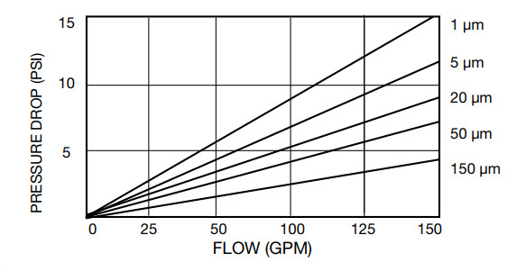 bb-flow-rate-chart.jpg