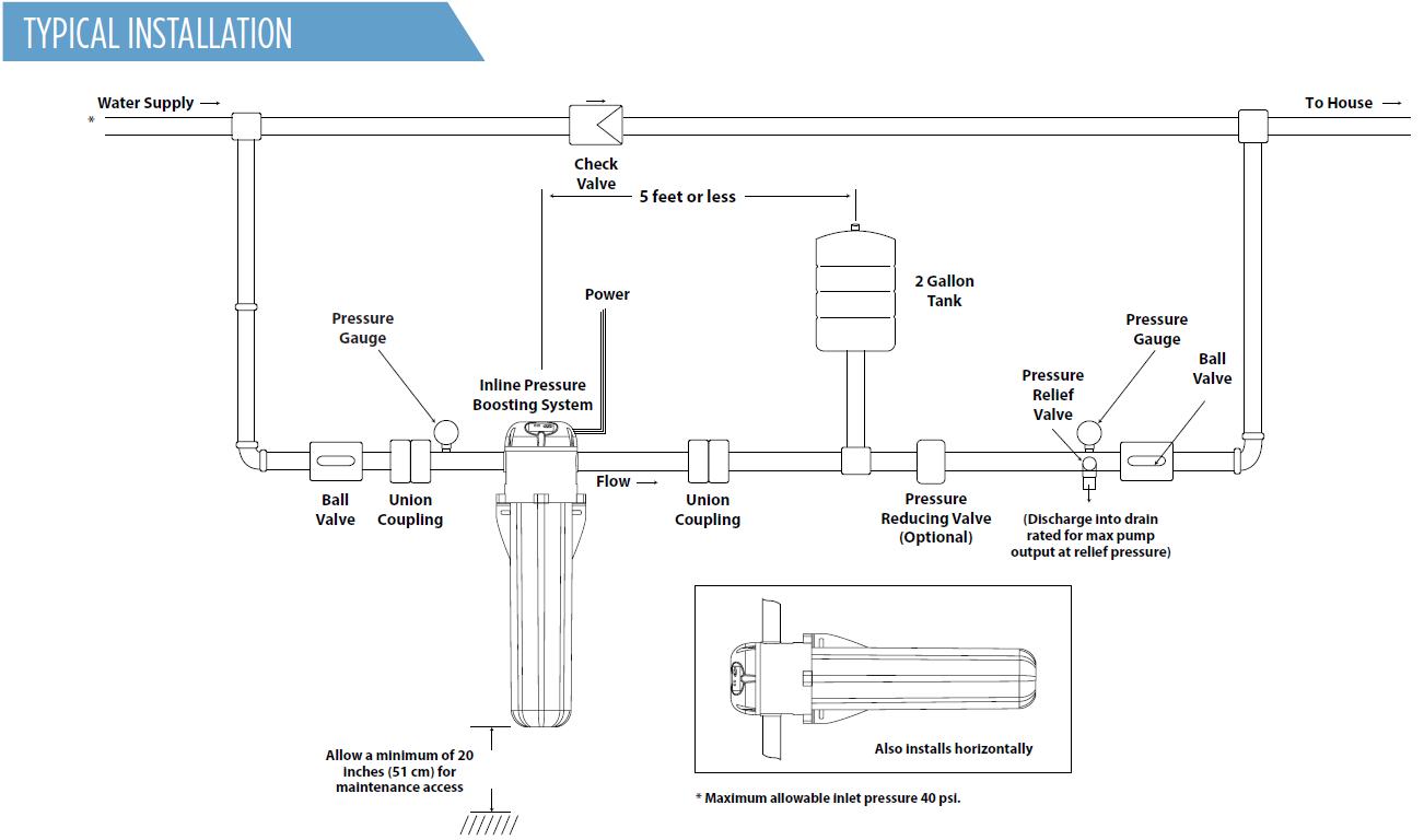 Inline 400 Booster   Franklin Inline Pressure Booster Pump