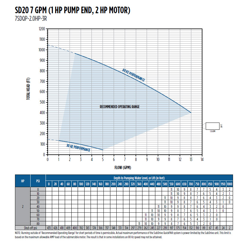 sd20_7gpm1hp_pumpend2hp_curve  Sd Single Phase Motor Wiring Diagram on ac electric, ac induction, baldor 2 hp, capacitor start, for 2 speed, standard dayton electric, dual voltage,