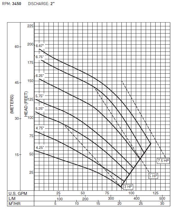 Hydromatic Pump Hydromatic Hpghx500dd Hazardous