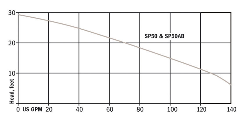 Hydromatic SP50 Pump Performance Curve