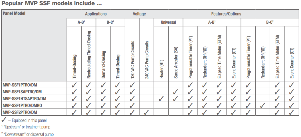 orenco control panel wiring diagram wiring diagram libraries orenco control panel wiring diagram