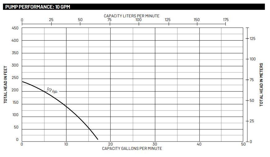 Sta-Rite 10DOM05121 ST E P  Plus D-Series High Head Submersible Effluent  Pump 10 GPM 0 5 HP 115V 1PH 10' Cord