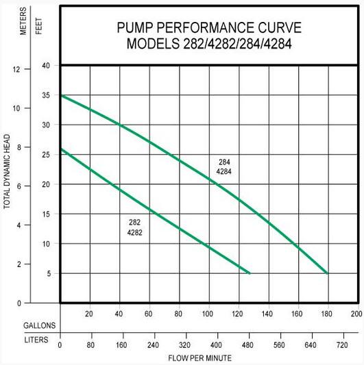 Zoeller Model M282 Performance Curve: Wiring Zoeller Diagram M282 C At Outingpk.com