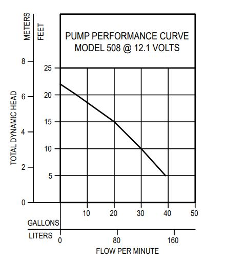 508fit_pumpcurve