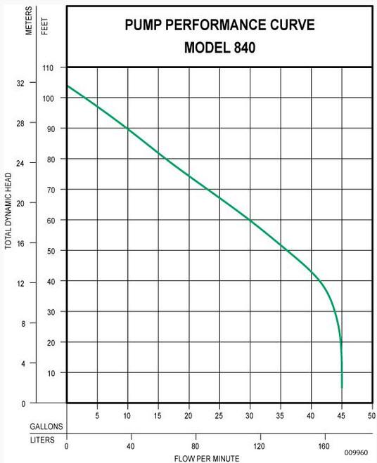 Zoeller 840 Grinder Pump Sewage Grinder Pump System